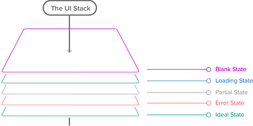 The User Interface Stack