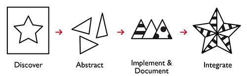 Designing Modular UI Systems Via Style Guide-Driven Development