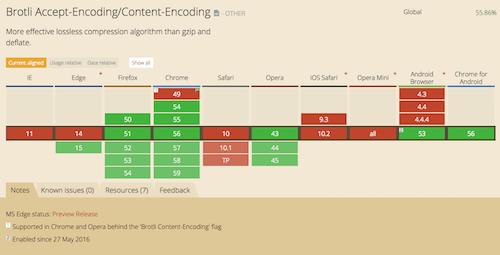 Web Development Reading List 171