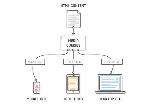 Web Development Reading List 169