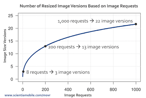 Let The Content Delivery Network Optimize Your Images