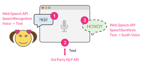 Building A Simple AI Chatbot With Web Speech API And Node.js