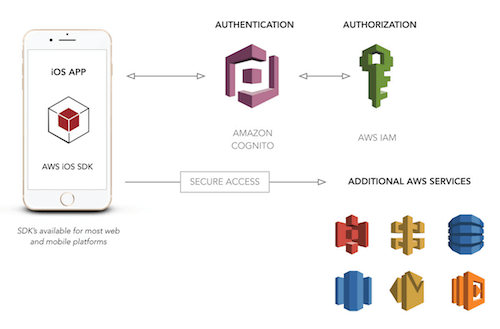User Authentication For Web And iOS Apps With AWS Cognito (Part 1)