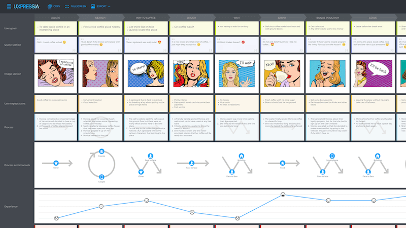 an example of customer journey map.