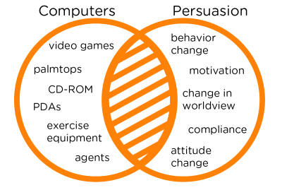 Captology describes the shaded area where computing technology and persuasion overlap