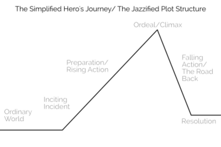 story-structure-for-better-engagement-herosjourney