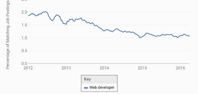 Web Developer Demand from 2012-2016