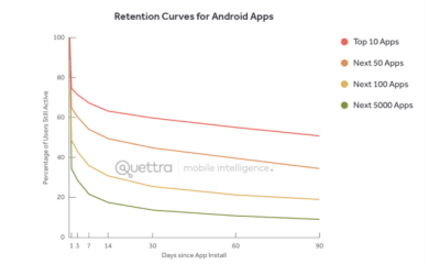 average retention rate for top Android apps