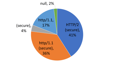 Pie Chart further showing HTTP1 nonsecure and secure breakdown