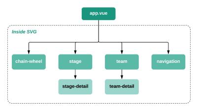 Vue component tree