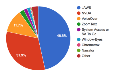 Chart showing popularity of desktop screen readers ranks JAWS first, NVDA second and VoiceOver third.