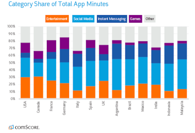 comScore total app minute share