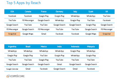 comScore top 5 apps