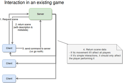 Action order for an existing game