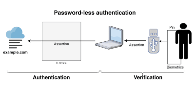 password-less-authentication-opt