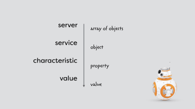 the hierarchy of services and characteristics compared to more familiar constructs from JavaScript - a server is similar to an array of objects, a service to an object in that array, a characteristic to a property of that object and both have values