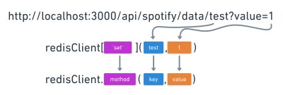 The image maps a test parameter in the API endpoint to the key argument in the Redis client call function, and a query of value set to 1 mapped to the second argument of value