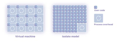 Architecture of Isolates