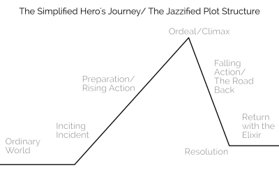 The Hero's journey begins in the ordinary world. An inciting incident happens to draw the hero into the story. The hero prepares to face the ordeal/climax. The hero actually faces the ordeal. Then the hero must return to the ordinary world, his problem solved by the story.