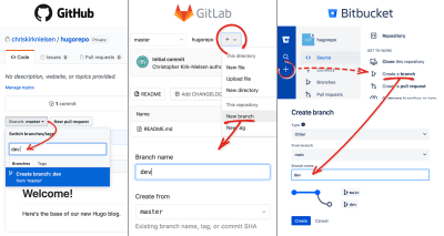 A guide to the various steps to get to the 'New branch' form on repositories. GitHub requires the user to click the active branch and type a new name in the input field. GitLab requires the user to click a 'plus' menu that reveals a dropdown menu with a 'New branch' link to a page with the form. Bitbucket requires the user to click the 'plus' in the general menu to slide out options and to click the 'Create a branch' link to access a new page with the form.