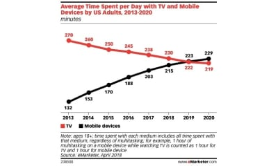emarketer-tv-time-vs-device-time-800px