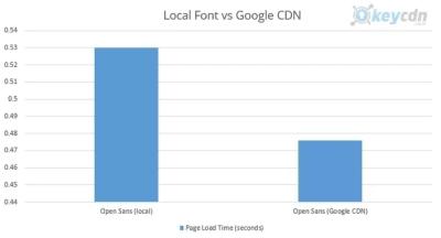 Opens Sans - local host vs Google CDN