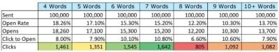 Marketo subject line length test