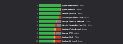 caniemail-scoreboard-screenshot