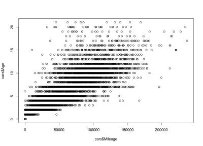 Car mileage–age correlation scatterplot