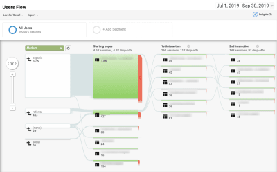 Google Analytics Users Flow