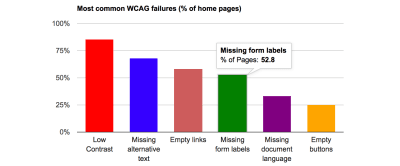 A bar graph showing the categories and numbers of errors found during the WebAIM Million survey. Of the million homepages tested, 85% had Low Contrast, 68% had Missing alternative text, 58% had empty links, 52% had missing form labels, 33% had missing document language, and 25% had empty buttons.