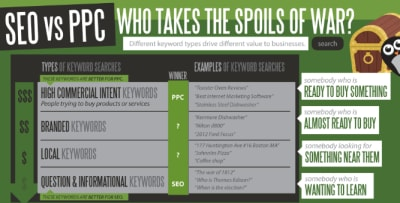 WordStream infographic SEO vs. PPC