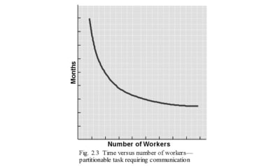 Partitionable tasks requiring communication can still add workers and go faster