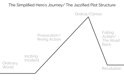 story-structure-for-better-engagement-herosjourney