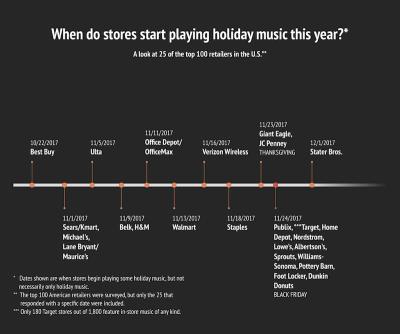 tampabaytimes-holiday-music-study