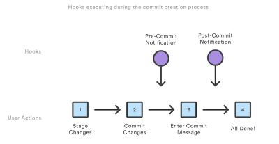 git-hooks-executing