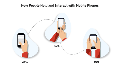 How People Hold and Interact with Mobile Phones