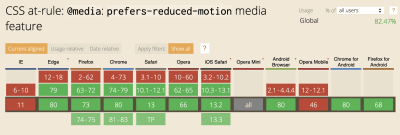 Graph showing which browsers utilize the CSS at-rule: @media: prefers-reduced-motion media feature - IE and Opera mobile being the only major non-supporting browsers at this time; globally accepted 82.47%