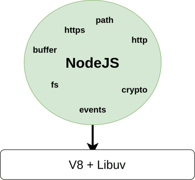 Node.js APIs call libuv for some functions