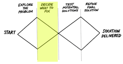 The double diamond image with 'Decide what to fix' highlighted