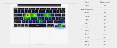 A heatmap showing which keys were pressed most over a few weeks