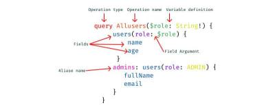 GraphQL basic conventions