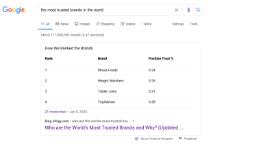 A Google featured snippet result for the query 'the most trusted brands in the world' - from Infegy and displays chart with the top ranks and positive trust %