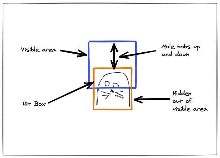 mole-design