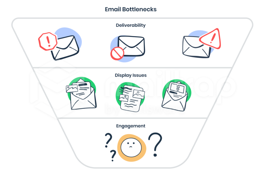 2-email-testing-flow